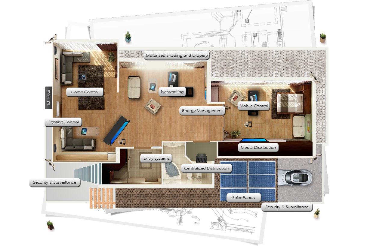 Smart home layout for Smart home plan